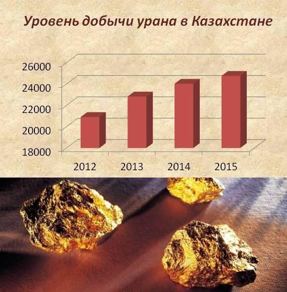 женские добыча и обогащение урановой руды быстро эффективно