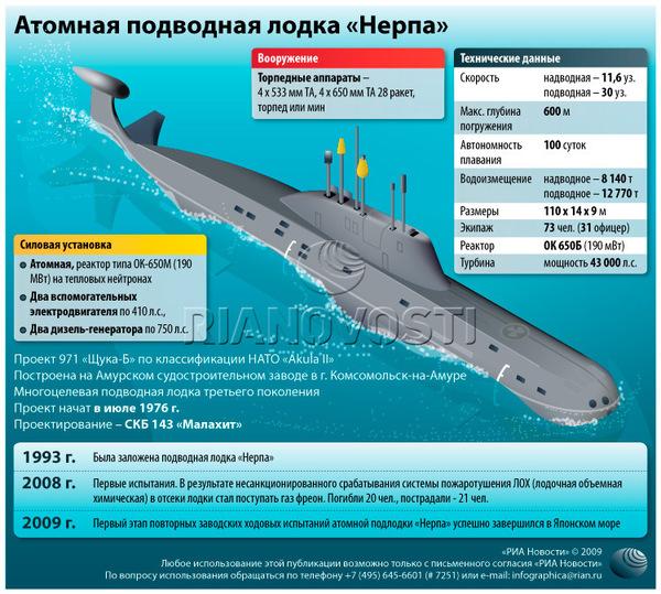 скорость подводной лодки атомной